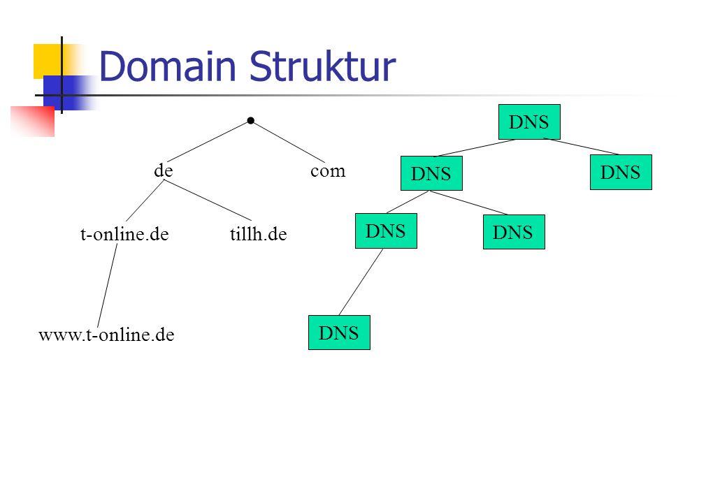 Domain Struktur com. de t-online.detillh.de www.t-online.de DNS