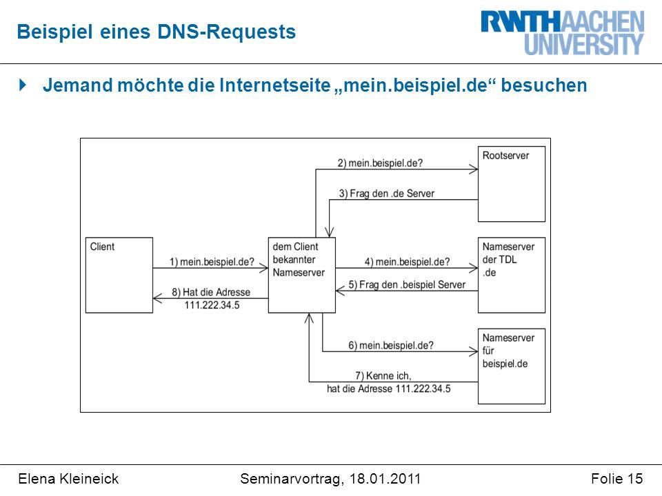 """Elena KleineickFolie 15Seminarvortrag, 18.01.2011  Jemand möchte die Internetseite """"mein.beispiel.de besuchen Beispiel eines DNS-Requests"""