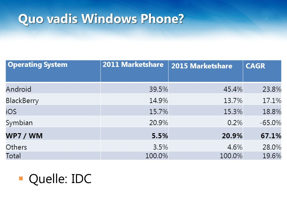 Quo vadis Windows Phone?  Quelle: IDC Operating System 2011 Marketshare 2015 MarketshareCAGR Android39.5%45.4%23.8% BlackBerry14.9%13.7%17.1% iOS15.7