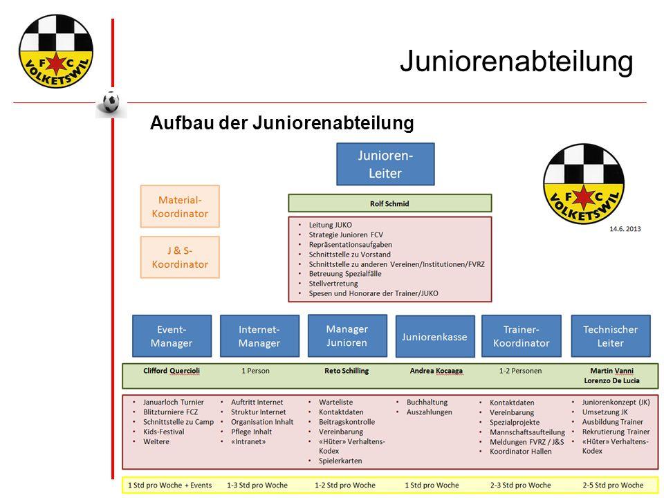 Dringend gesucht … Der FC Volketswil benötigt Trainer ! Ed und F Interessenten bitte melden !