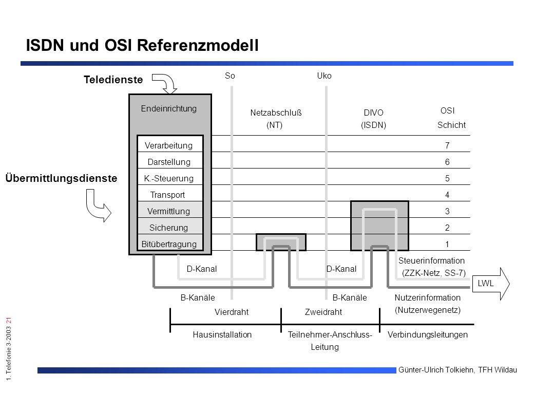 1. Telefonie 3-2003 21 Günter-Ulrich Tolkiehn, TFH Wildau ISDN und OSI Referenzmodell SoUko DIVO (ISDN) Netzabschluß (NT) Endeinrichtung Verarbeitung