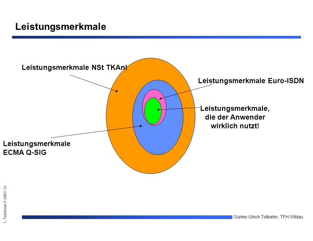 1. Telefonie 3-2003 26 Günter-Ulrich Tolkiehn, TFH Wildau Leistungsmerkmale ECMA Q-SIG Leistungsmerkmale NSt TKAnl Leistungsmerkmale Euro-ISDN Leistun