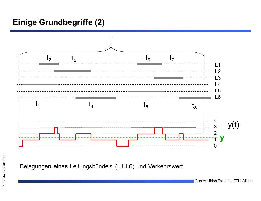 1. Telefonie 3-2003 31 Günter-Ulrich Tolkiehn, TFH Wildau Einige Grundbegriffe (2) 4321043210 t1t1 t2t2 t3t3 t4t4 t5t5 t6t6 t7t7 t8t8 L1 L2 L3 L4 L5 L