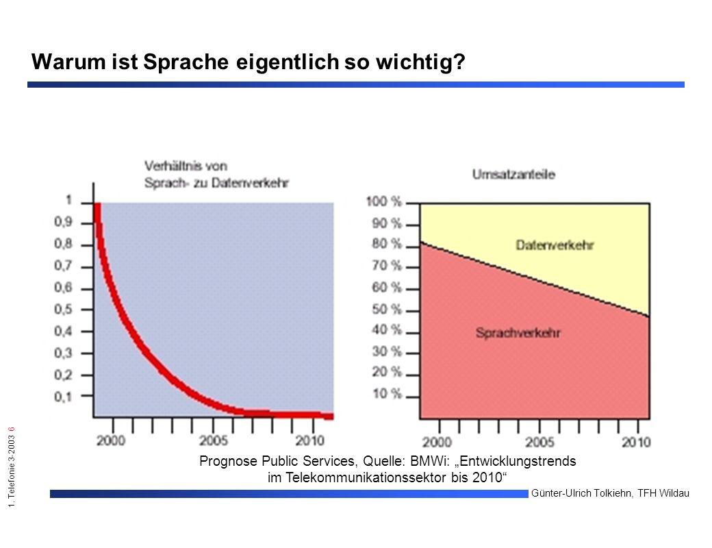 """1. Telefonie 3-2003 6 Günter-Ulrich Tolkiehn, TFH Wildau Prognose Public Services, Quelle: BMWi: """"Entwicklungstrends im Telekommunikationssektor bis 2"""