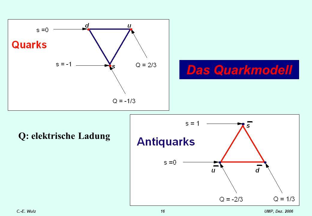 UMP, Dez. 2006C.-E. Wulz16 Das Quarkmodell Q: elektrische Ladung