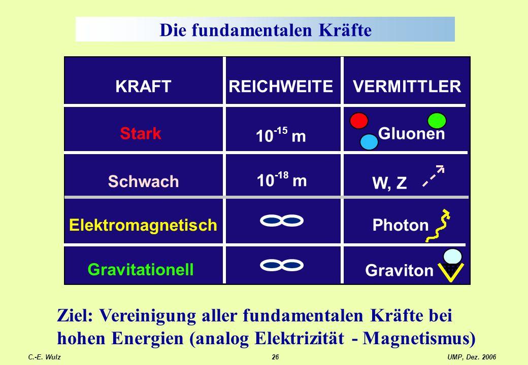 UMP, Dez. 2006C.-E. Wulz26 Die fundamentalen Kräfte KRAFTREICHWEITEVERMITTLER Stark Schwach Elektromagnetisch Gravitationell Gluonen Photon W, Z Gravi