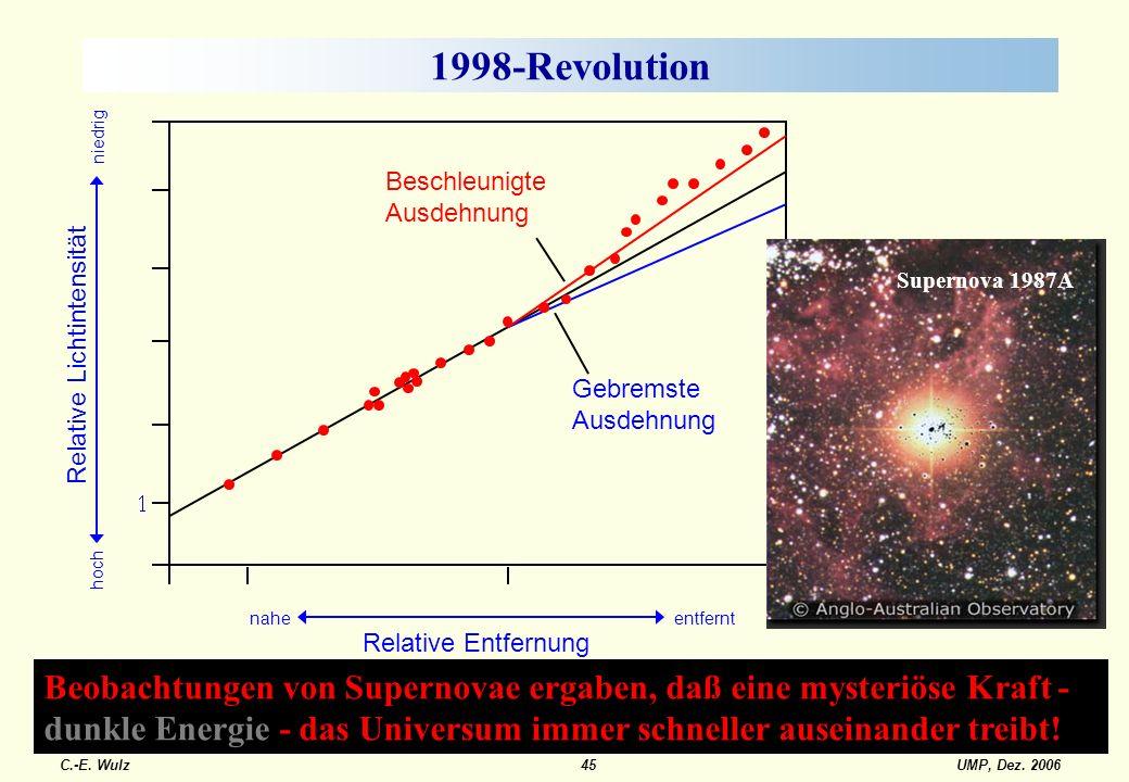 UMP, Dez. 2006C.-E. Wulz45 Beobachtungen von Supernovae ergaben, daß eine mysteriöse Kraft - dunkle Energie - das Universum immer schneller auseinande