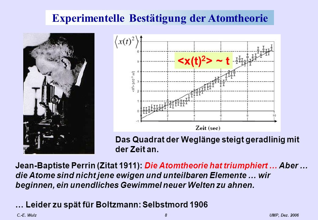 UMP, Dez. 2006C.-E. Wulz8 Experimentelle Bestätigung der Atomtheorie ~ t Das Quadrat der Weglänge steigt geradlinig mit der Zeit an. Jean-Baptiste Per