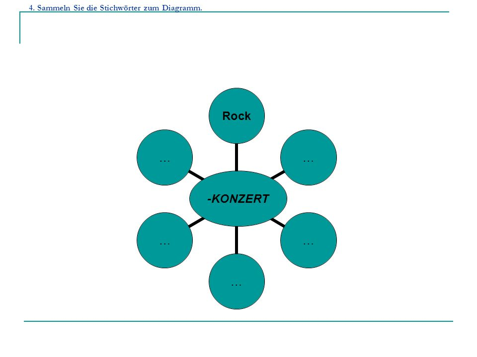 4. Sammeln Sie die Stichwörter zum Diagramm. - KONZERT Rock……………