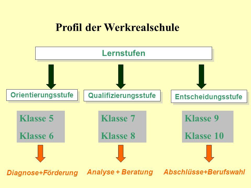 Kernfächer Fachbereiche 5-10 Schwerpunkte  Deutsch  Mathematik  Englisch  Religion  Ethik individuelle LA in D, M, E  Förderunterricht in D, M, E (Wahl)  Geschichte  Geographie  Gemeinschaftskunde  Wirtschafts- u.