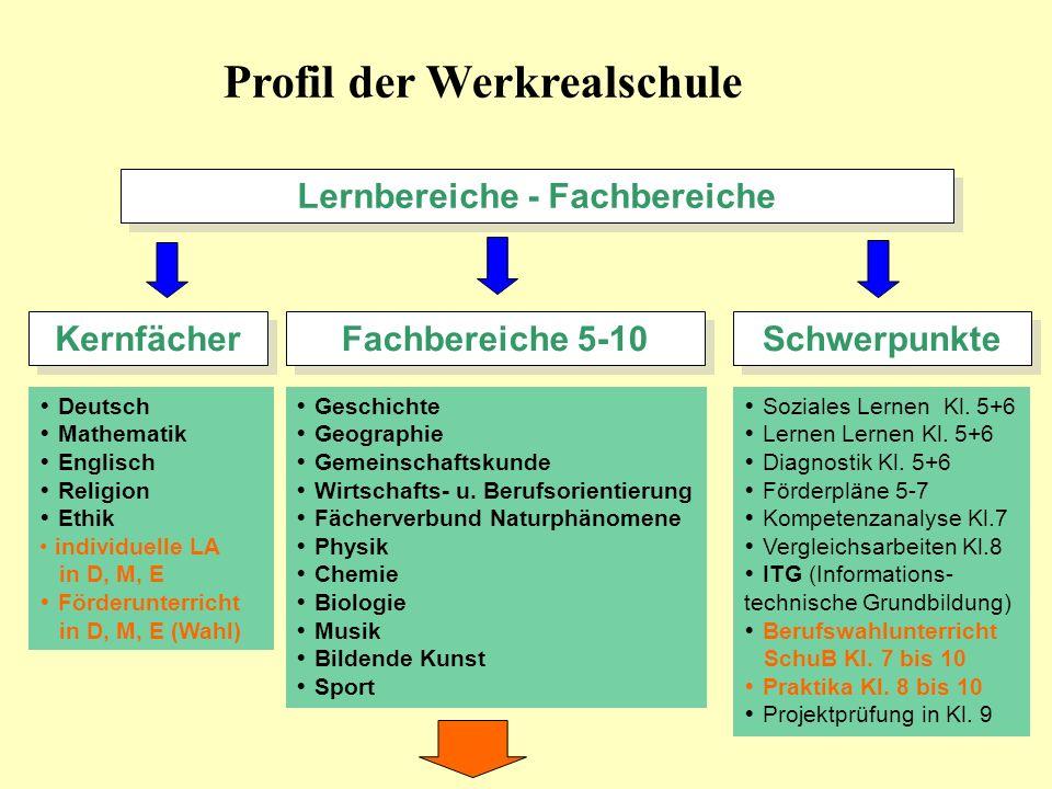Wahlpflichtfächer Kl.8-10 Alltagkultur, Ernährung, Soziales Natur und Technik 10.