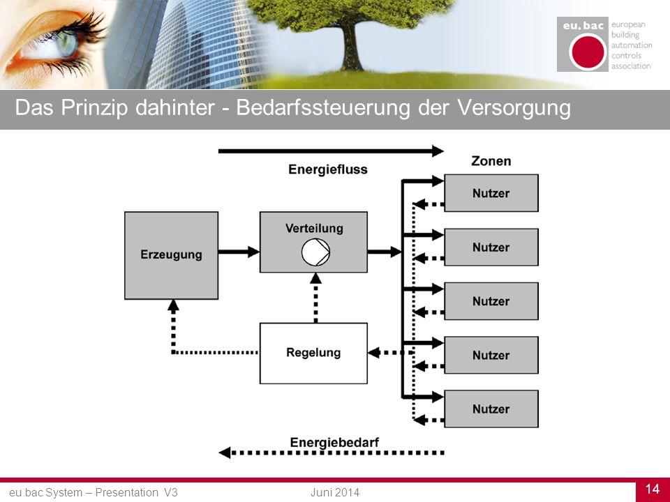 eu.bac System – Presentation V3 14 Juni 2014 Das Prinzip dahinter - Bedarfssteuerung der Versorgung