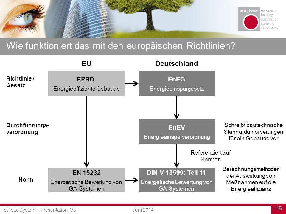 eu.bac System – Presentation V3 15 Juni 2014 Wie funktioniert das mit den europäischen Richtlinien.