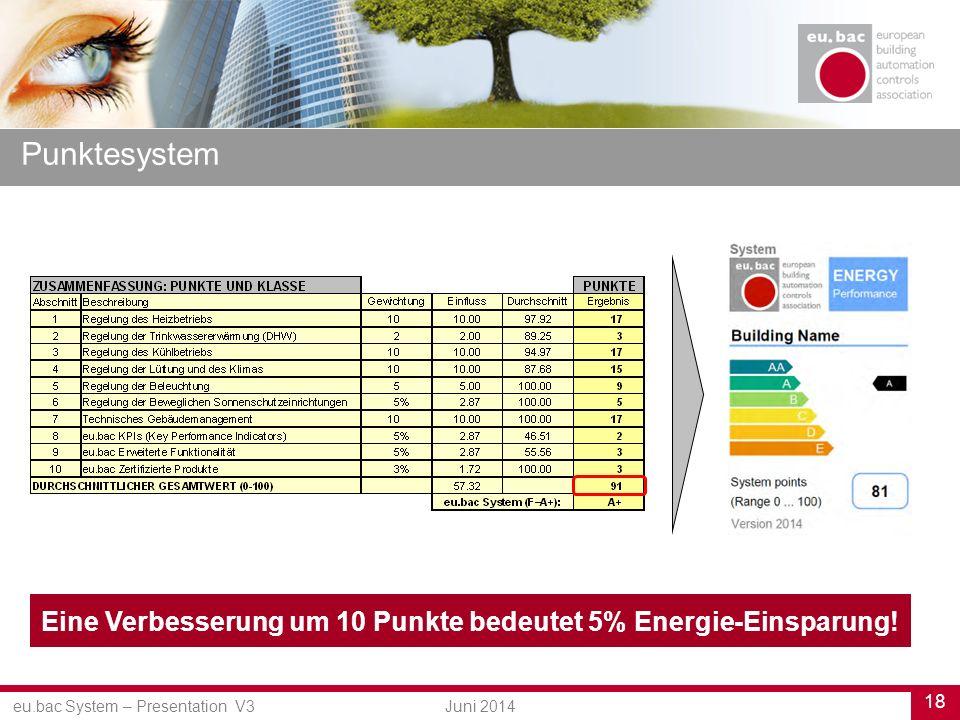 eu.bac System – Presentation V3 18 Juni 2014 Punktesystem Eine Verbesserung um 10 Punkte bedeutet 5% Energie-Einsparung!