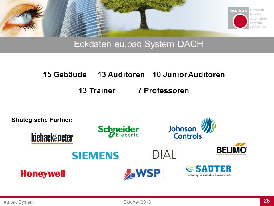 25 eu.bac SystemOktober 2013 15 Gebäude13 Auditoren10 Junior Auditoren 13 Trainer 7 Professoren Eckdaten eu.bac System DACH Strategische Partner:
