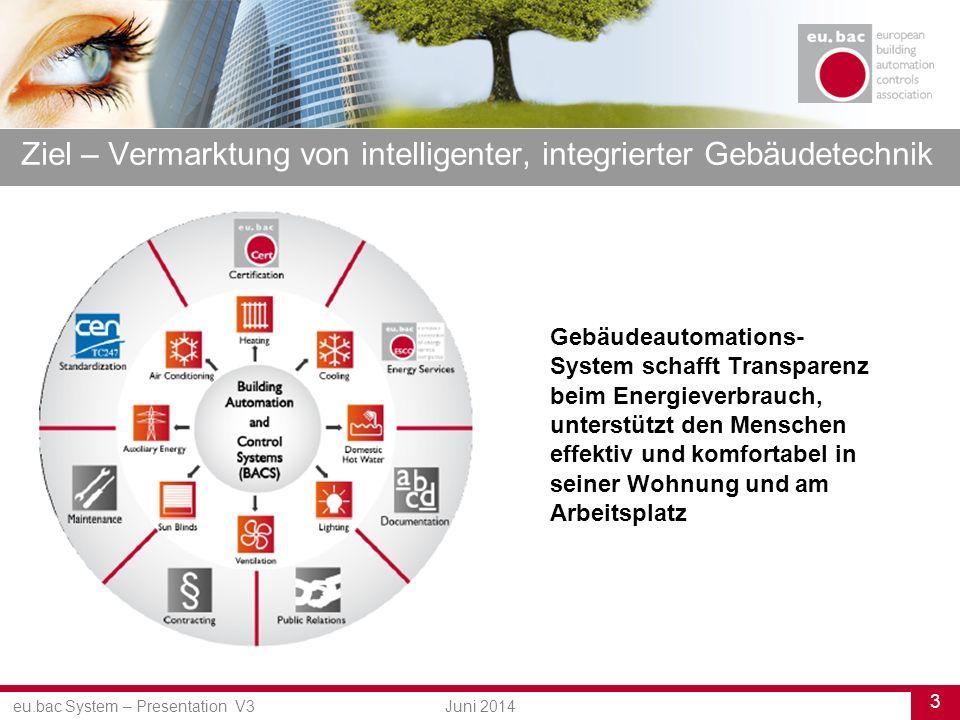 eu.bac System – Presentation V3 3 Juni 2014 Ziel – Vermarktung von intelligenter, integrierter Gebäudetechnik Gebäudeautomations- System schafft Transparenz beim Energieverbrauch, unterstützt den Menschen effektiv und komfortabel in seiner Wohnung und am Arbeitsplatz