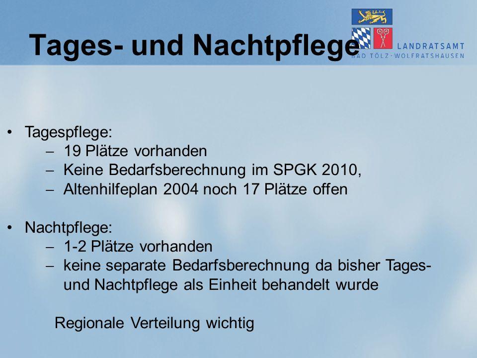 Tages- und Nachtpflege Tagespflege:  19 Plätze vorhanden  Keine Bedarfsberechnung im SPGK 2010,  Altenhilfeplan 2004 noch 17 Plätze offen Nachtpfle