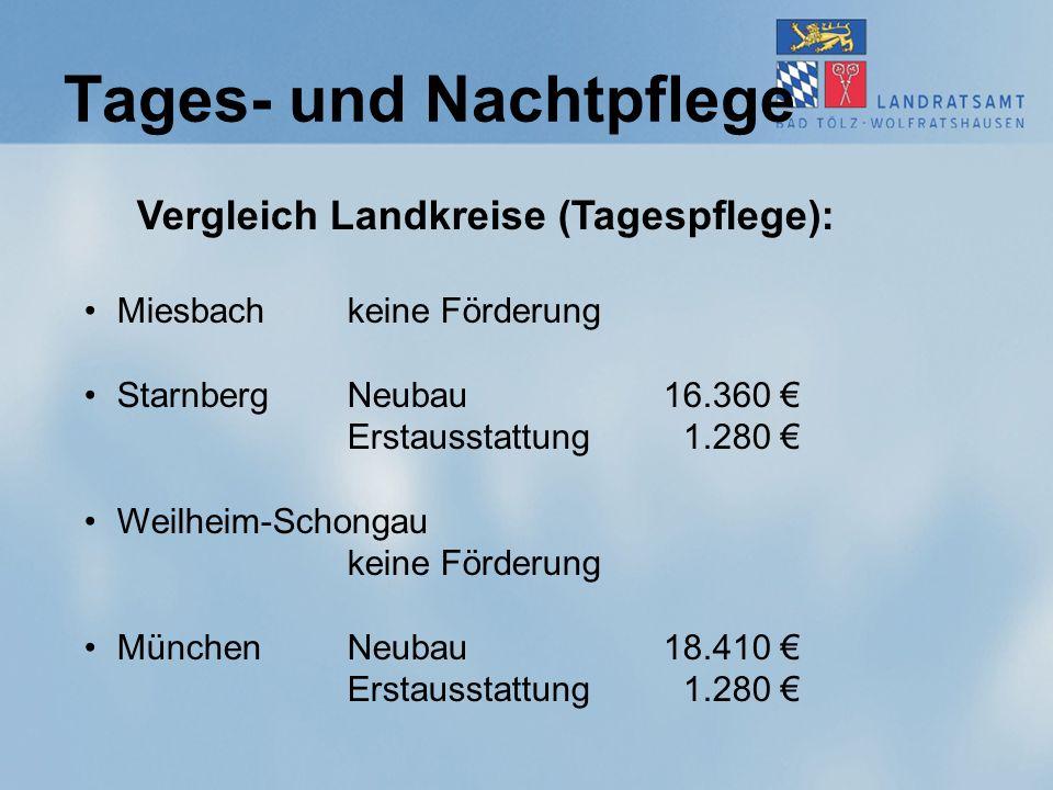 Tages- und Nachtpflege Vergleich Landkreise (Tagespflege): Miesbachkeine Förderung StarnbergNeubau16.360 € Erstausstattung 1.280 € Weilheim-Schongau keine Förderung MünchenNeubau18.410 € Erstausstattung 1.280 €