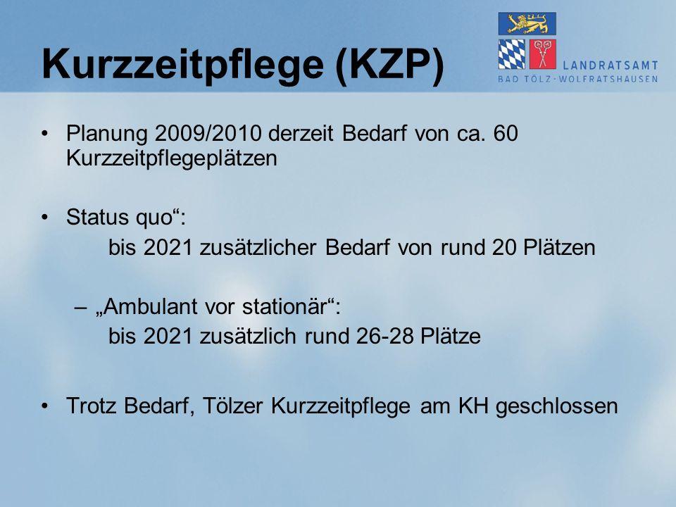 """Kurzzeitpflege (KZP) Planung 2009/2010 derzeit Bedarf von ca. 60 Kurzzeitpflegeplätzen Status quo"""": bis 2021 zusätzlicher Bedarf von rund 20 Plätzen –"""