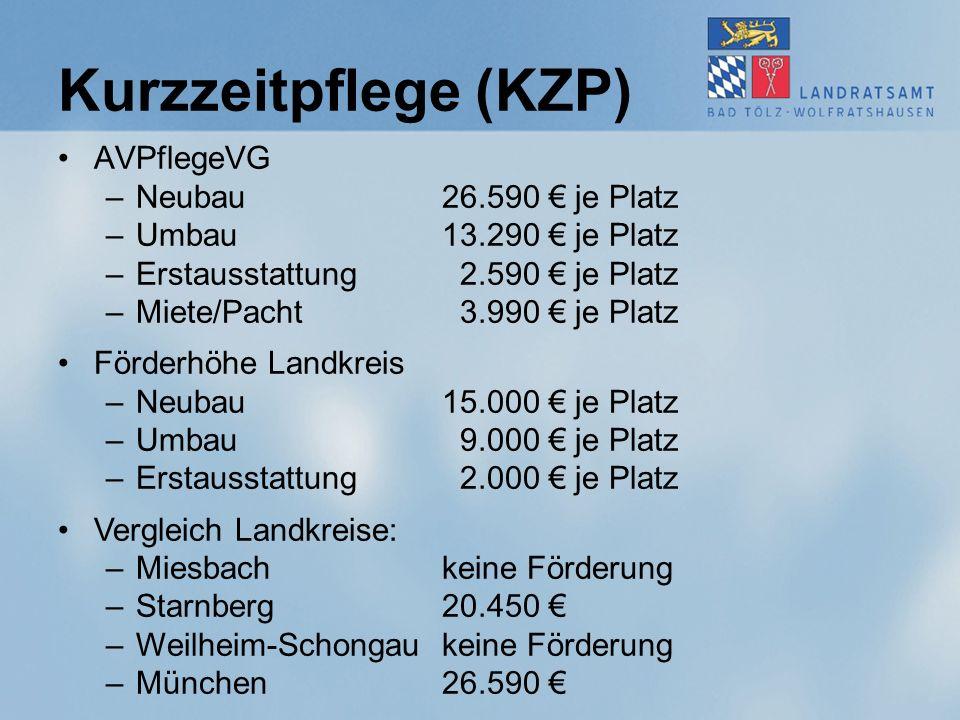 Kurzzeitpflege (KZP) AVPflegeVG –Neubau 26.590 € je Platz –Umbau 13.290 € je Platz –Erstausstattung 2.590 € je Platz –Miete/Pacht 3.990 € je Platz Förderhöhe Landkreis –Neubau15.000 € je Platz –Umbau 9.000 € je Platz –Erstausstattung 2.000 € je Platz Vergleich Landkreise: –Miesbachkeine Förderung –Starnberg20.450 € –Weilheim-Schongau keine Förderung –München26.590 €