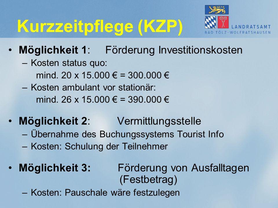 Kurzzeitpflege (KZP) Möglichkeit 1: Förderung Investitionskosten –Kosten status quo: mind. 20 x 15.000 € = 300.000 € –Kosten ambulant vor stationär: m