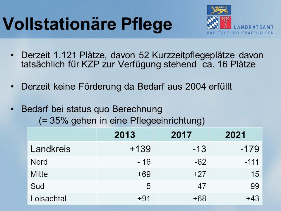 Vollstationäre Pflege Derzeit 1.121 Plätze, davon 52 Kurzzeitpflegeplätze davon tatsächlich für KZP zur Verfügung stehend ca.