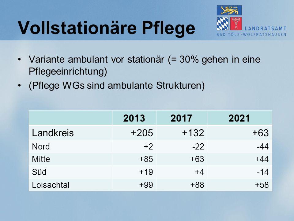 Vollstationäre Pflege Variante ambulant vor stationär (= 30% gehen in eine Pflegeeinrichtung) (Pflege WGs sind ambulante Strukturen) 201320172021 Land