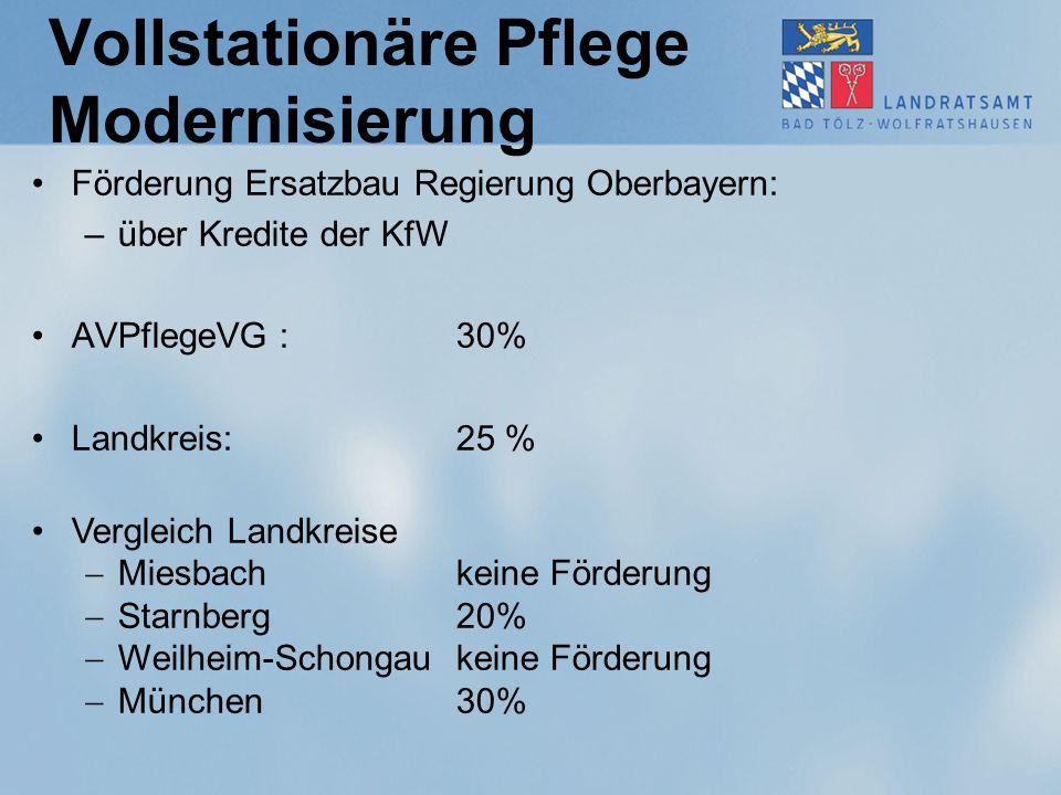Vollstationäre Pflege Modernisierung Förderung Ersatzbau Regierung Oberbayern: –über Kredite der KfW AVPflegeVG : 30% Landkreis: 25 % Vergleich Landkr