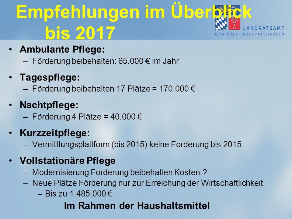 Empfehlungen im Überblick bis 2017 Ambulante Pflege: –Förderung beibehalten: 65.000 € im Jahr Tagespflege: –Förderung beibehalten 17 Plätze = 170.000
