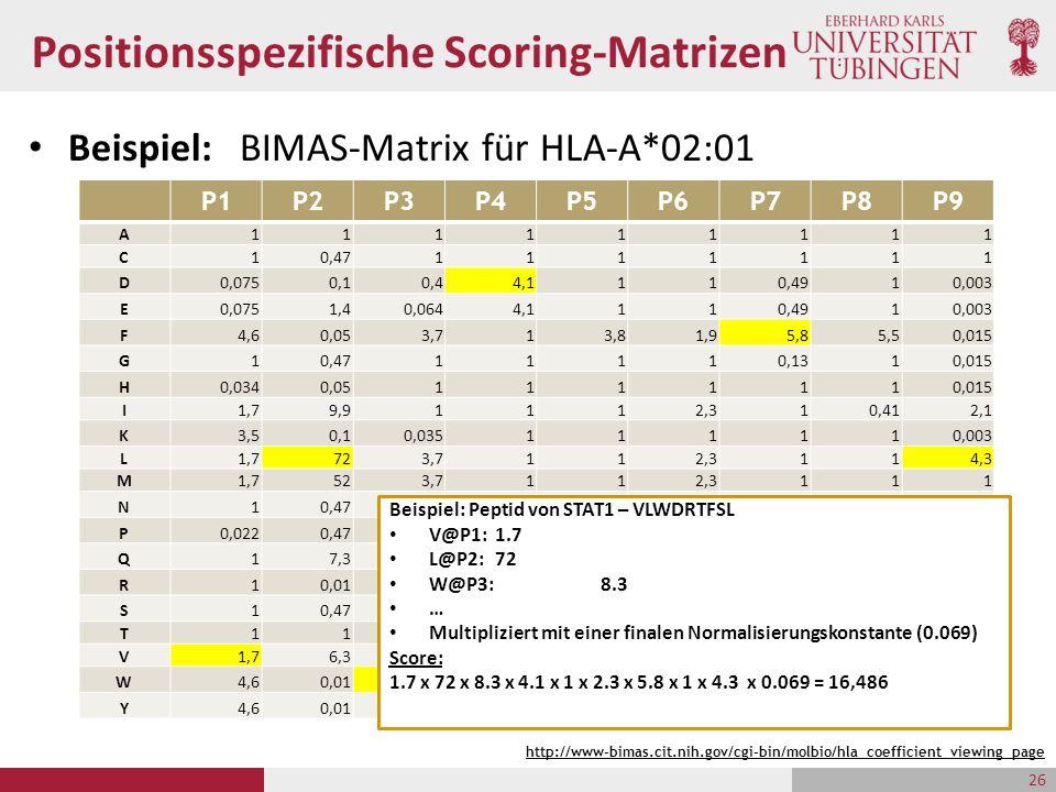 Positionsspezifische Scoring-Matrizen Beispiel: BIMAS-Matrix für HLA-A*02:01 26 P1P2P3P4P5P6P7P8P9 A111111111 C10,471111111 D0,0750,10,44,1110,4910,00