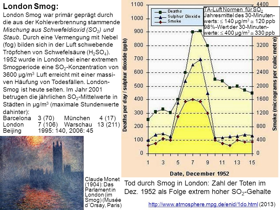 http://www.atmosphere.mpg.de/enid/1do.htmlhttp://www.atmosphere.mpg.de/enid/1do.html (2013) Tod durch Smog in London: Zahl der Toten im Dez. 1952 als