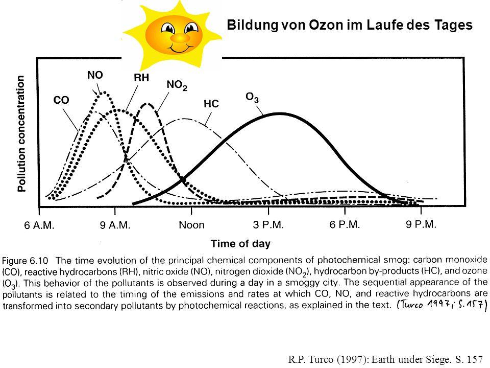 R.P. Turco (1997): Earth under Siege. S. 157 Bildung von Ozon im Laufe des Tages