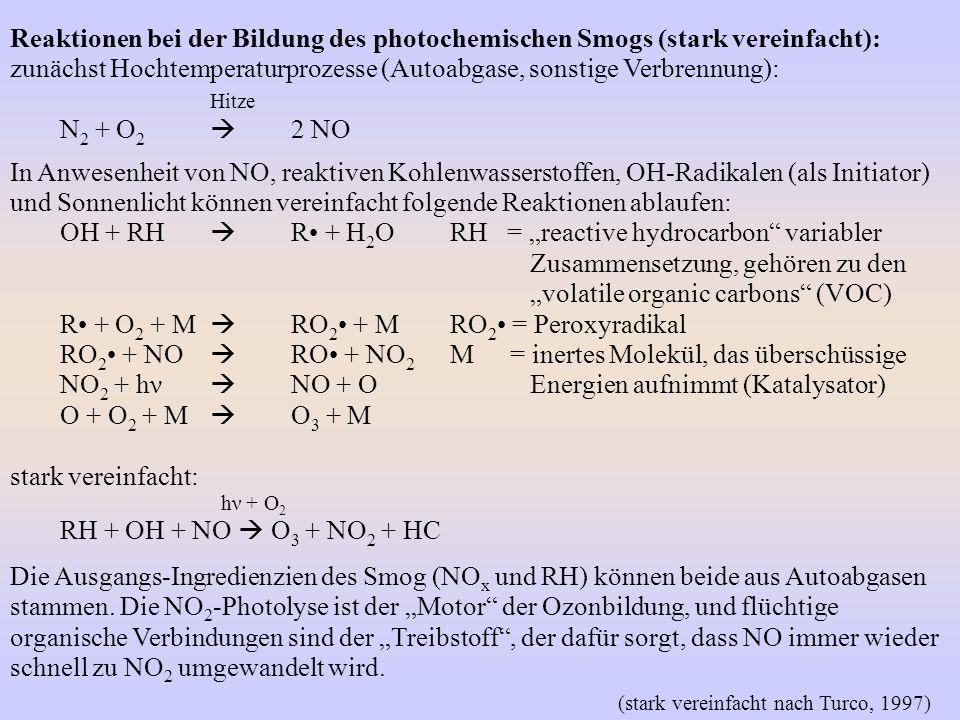 Reaktionen bei der Bildung des photochemischen Smogs (stark vereinfacht): zunächst Hochtemperaturprozesse (Autoabgase, sonstige Verbrennung): Hitze N