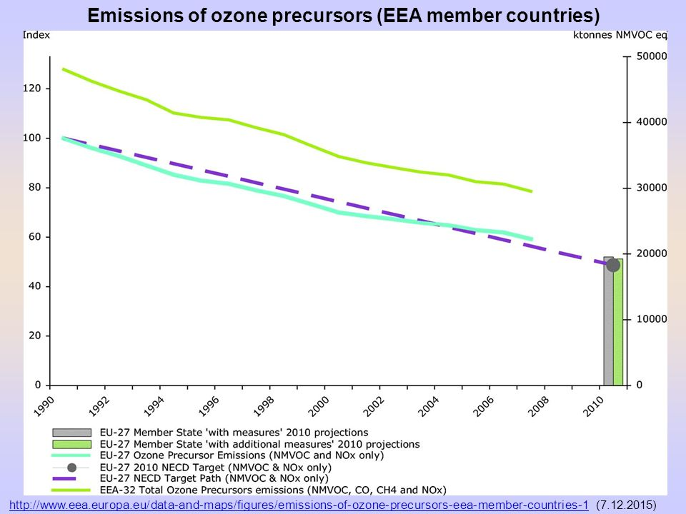 Emissions of ozone precursors (EEA member countries) http://www.eea.europa.eu/data-and-maps/figures/emissions-of-ozone-precursors-eea-member-countries-1http://www.eea.europa.eu/data-and-maps/figures/emissions-of-ozone-precursors-eea-member-countries-1 (7.12.2015)