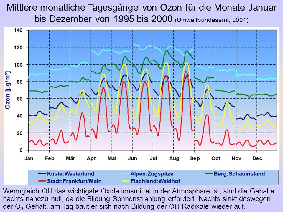Mittlere monatliche Tagesgänge von Ozon für die Monate Januar bis Dezember von 1995 bis 2000 (Umweltbundesamt, 2001) Wenngleich OH das wichtigste Oxid