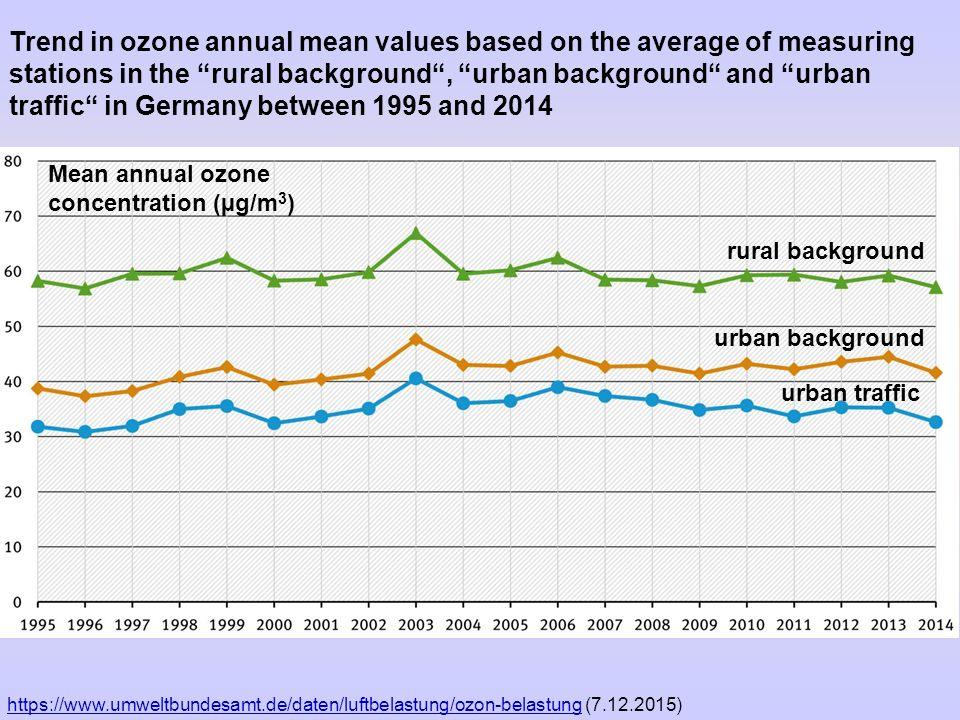 Trend in ozone annual mean values based on the average of measuring stations in the rural background , urban background and urban traffic in Germany between 1995 and 2014 rural background urban background urban traffic https://www.umweltbundesamt.de/daten/luftbelastung/ozon-belastunghttps://www.umweltbundesamt.de/daten/luftbelastung/ozon-belastung (7.12.2015) Mean annual ozone concentration (µg/m 3 )