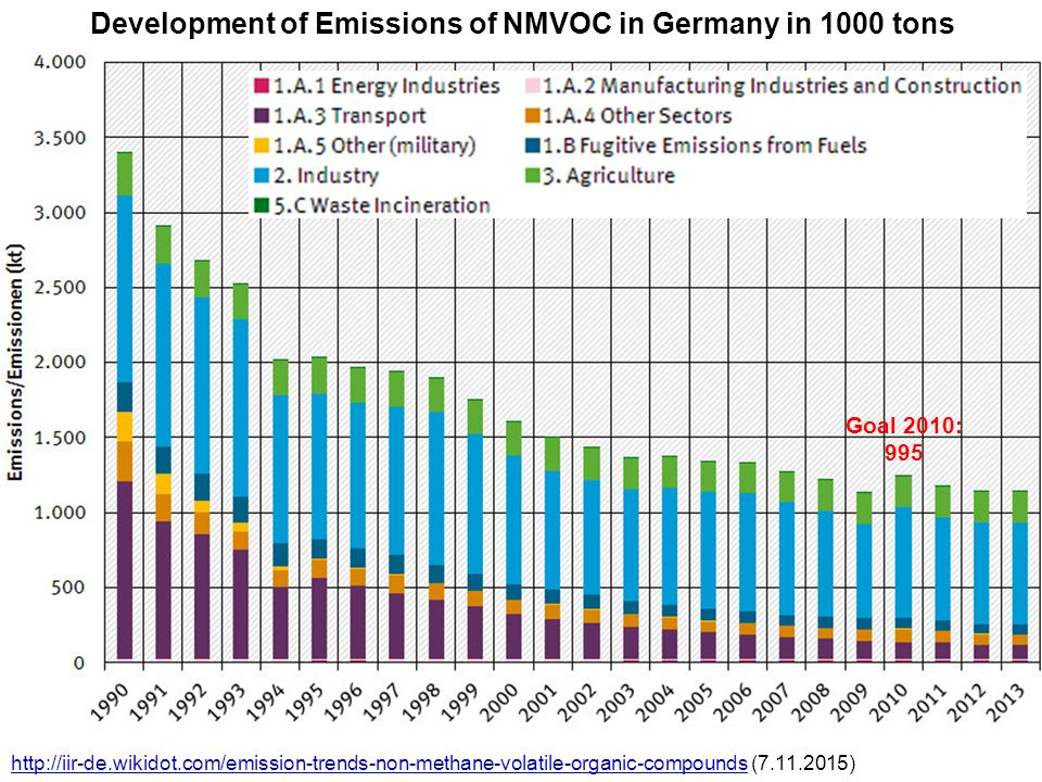 Development of Emissions of NMVOC in Germany in 1000 tons Goal 2010: 995 http://iir-de.wikidot.com/emission-trends-non-methane-volatile-organic-compoundshttp://iir-de.wikidot.com/emission-trends-non-methane-volatile-organic-compounds (7.11.2015)
