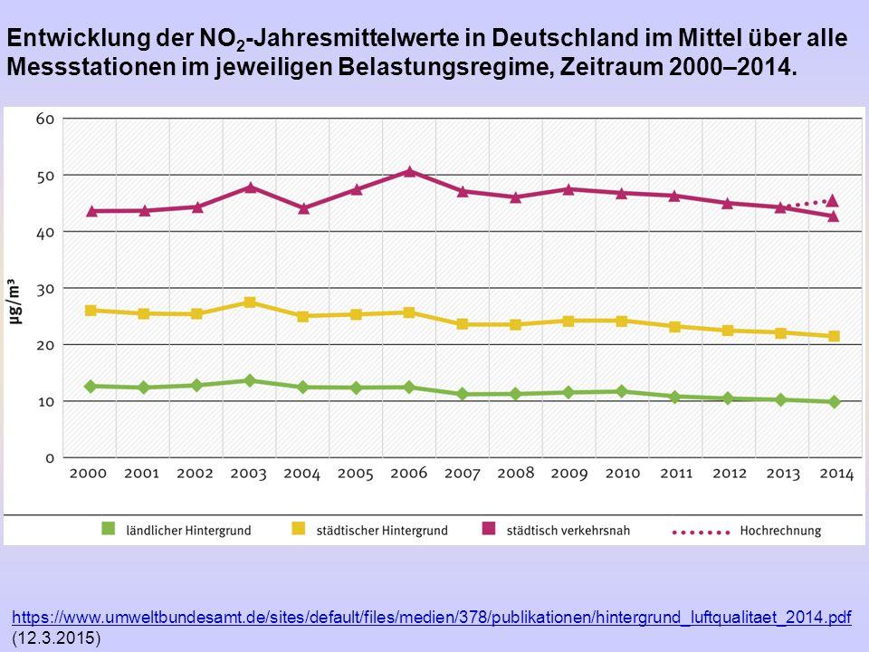 https://www.umweltbundesamt.de/sites/default/files/medien/378/publikationen/hintergrund_luftqualitaet_2014.pdf https://www.umweltbundesamt.de/sites/de