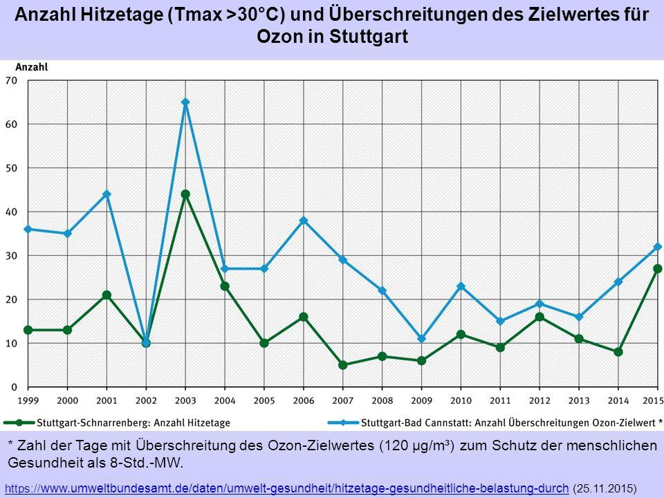 Anzahl Hitzetage (Tmax >30°C) und Überschreitungen des Zielwertes für Ozon in Stuttgart https:// www.umweltbundesamt.de/daten/umwelt-gesundheit/hitzet