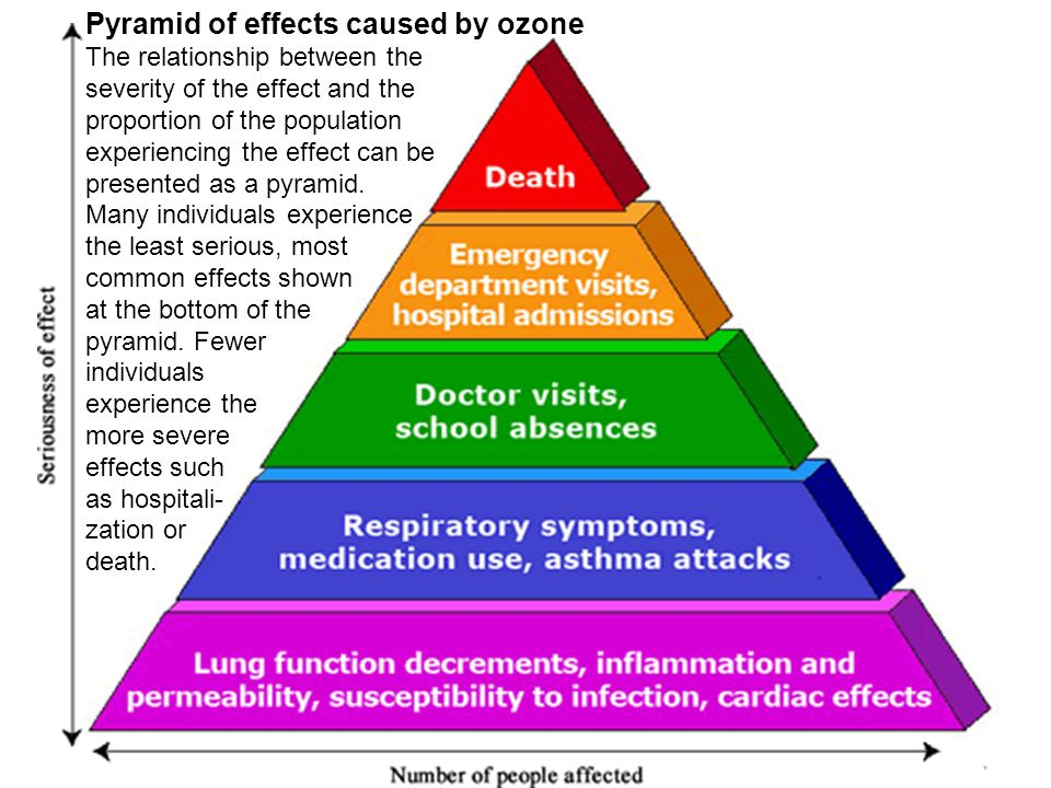 Pyramid of effects caused by ozone The relationship between the severity of the effect and the proportion of the population experiencing the effect ca