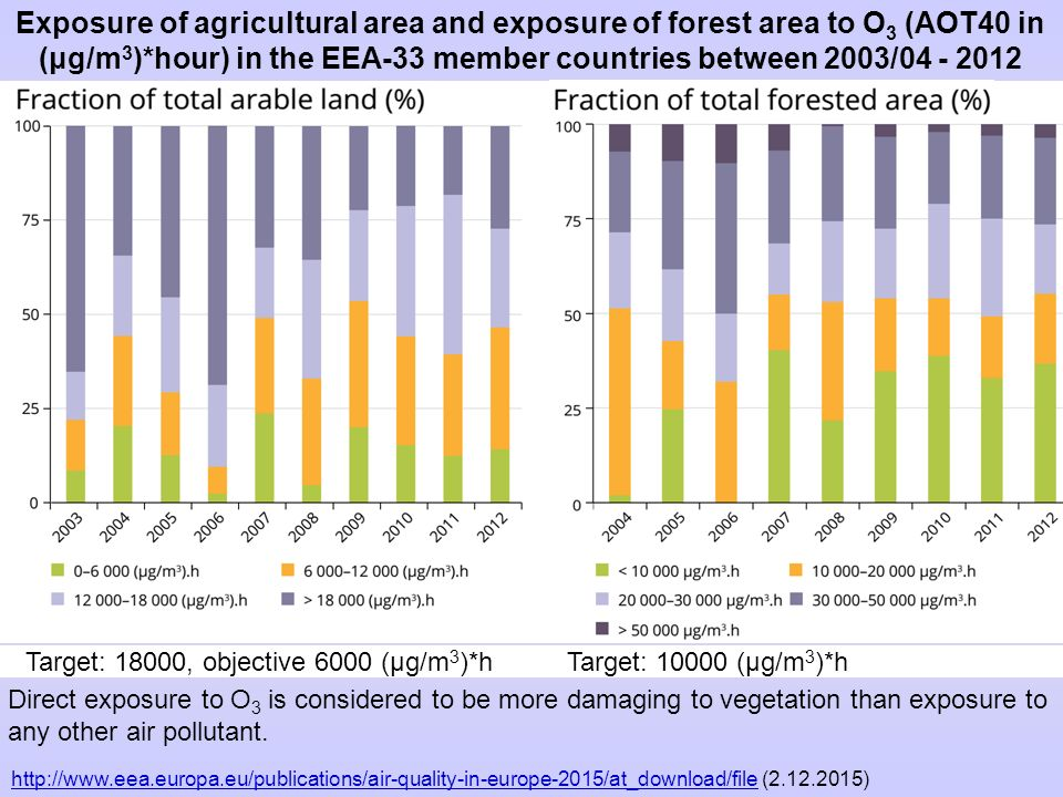 Exposure of agricultural area and exposure of forest area to O 3 (AOT40 in (μg/m 3 )*hour) in the EEA ‑ 33 member countries between 2003/04 - 2012 Dir