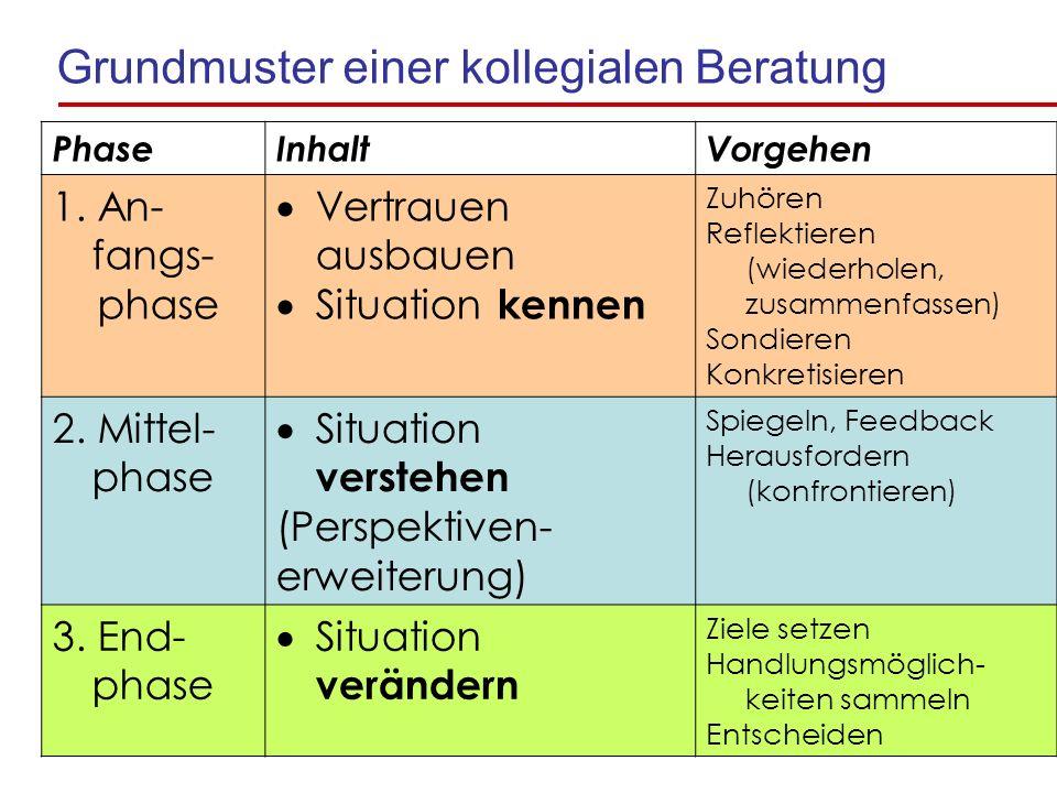 Grundmuster einer kollegialen Beratung PhaseInhaltVorgehen 1.