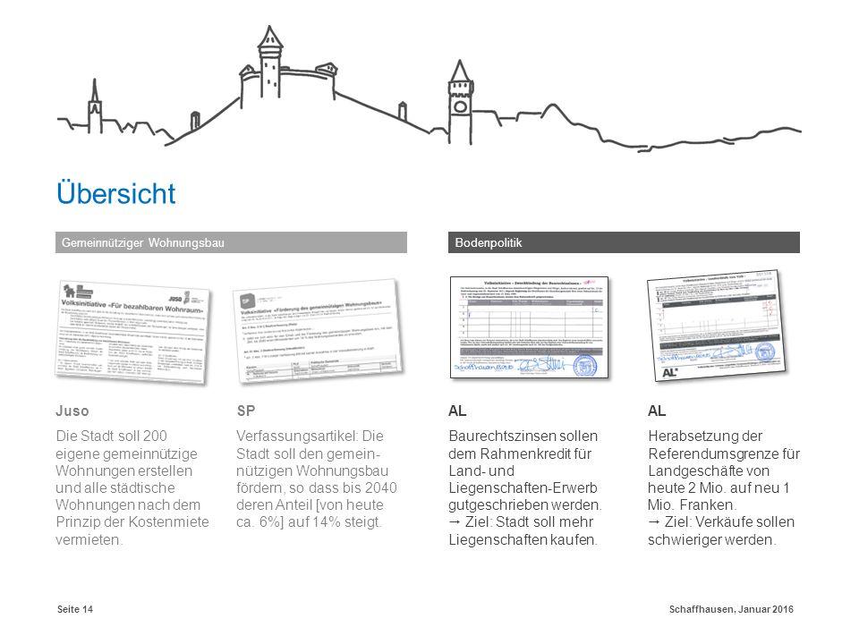 Schaffhausen, Januar 2016Seite 14 Gemeinnütziger WohnungsbauBodenpolitik Übersicht Juso Die Stadt soll 200 eigene gemeinnützige Wohnungen erstellen und alle städtische Wohnungen nach dem Prinzip der Kostenmiete vermieten.