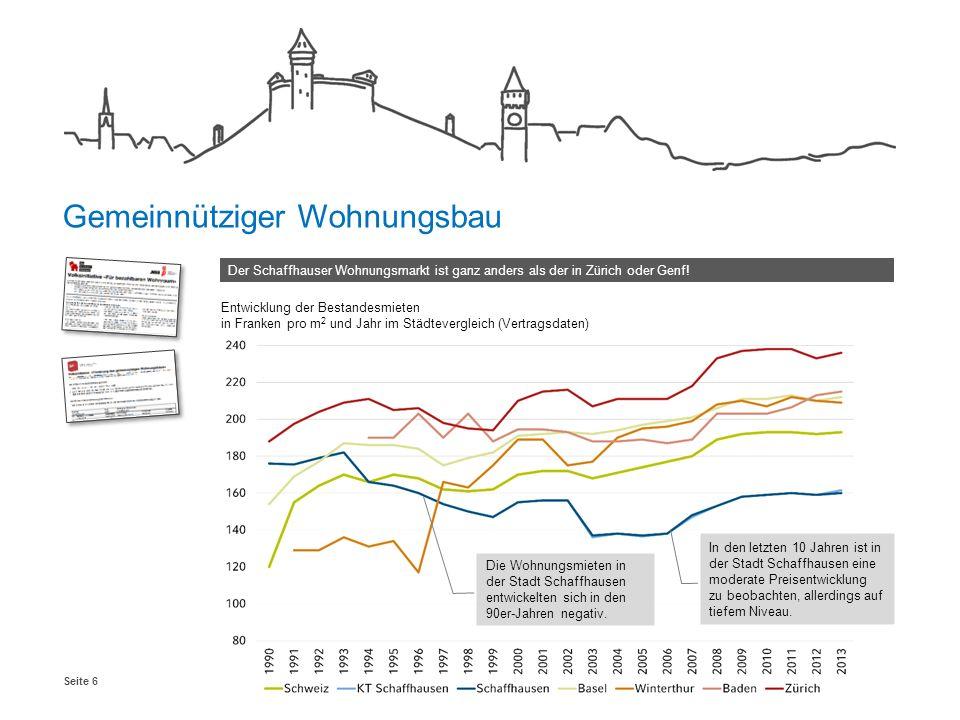 Seite 6 Entwicklung der Bestandesmieten in Franken pro m 2 und Jahr im Städtevergleich (Vertragsdaten) Der Schaffhauser Wohnungsmarkt ist ganz anders als der in Zürich oder Genf.