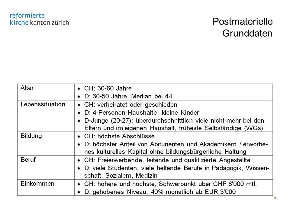 Postmaterielle Grunddaten