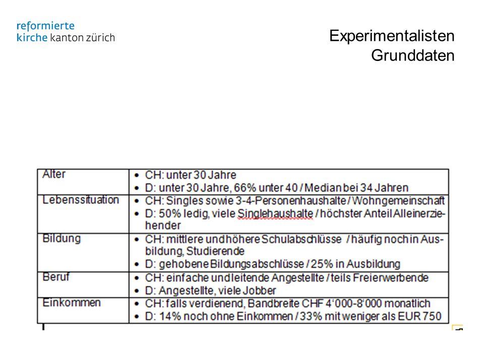 Experimentalisten Grunddaten