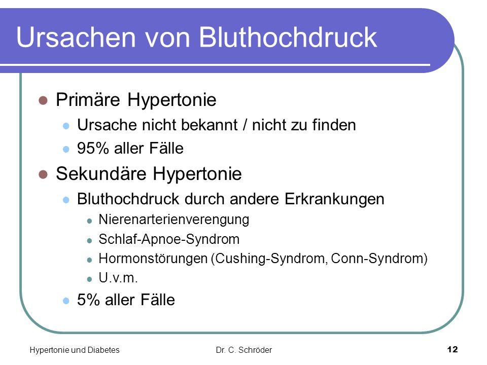 Ursachen von Bluthochdruck Primäre Hypertonie Ursache nicht bekannt / nicht zu finden 95% aller Fälle Sekundäre Hypertonie Bluthochdruck durch andere Erkrankungen Nierenarterienverengung Schlaf-Apnoe-Syndrom Hormonstörungen (Cushing-Syndrom, Conn-Syndrom) U.v.m.