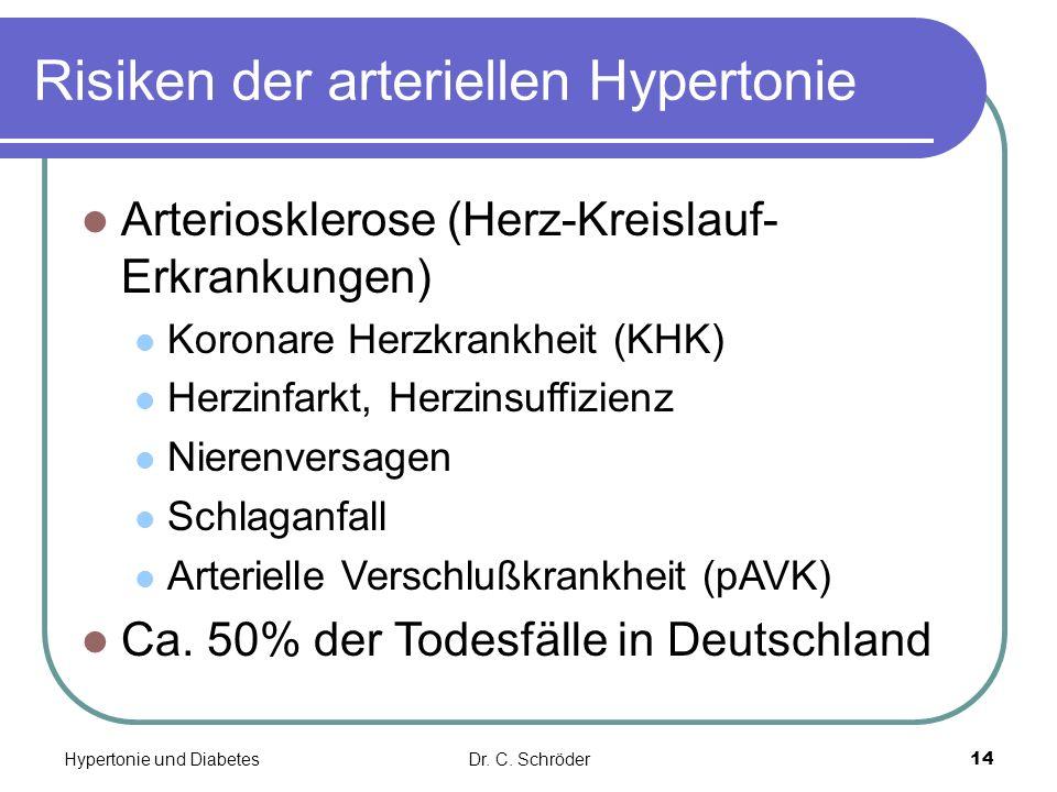 Risiken der arteriellen Hypertonie Arteriosklerose (Herz-Kreislauf- Erkrankungen) Koronare Herzkrankheit (KHK) Herzinfarkt, Herzinsuffizienz Nierenversagen Schlaganfall Arterielle Verschlußkrankheit (pAVK) Ca.