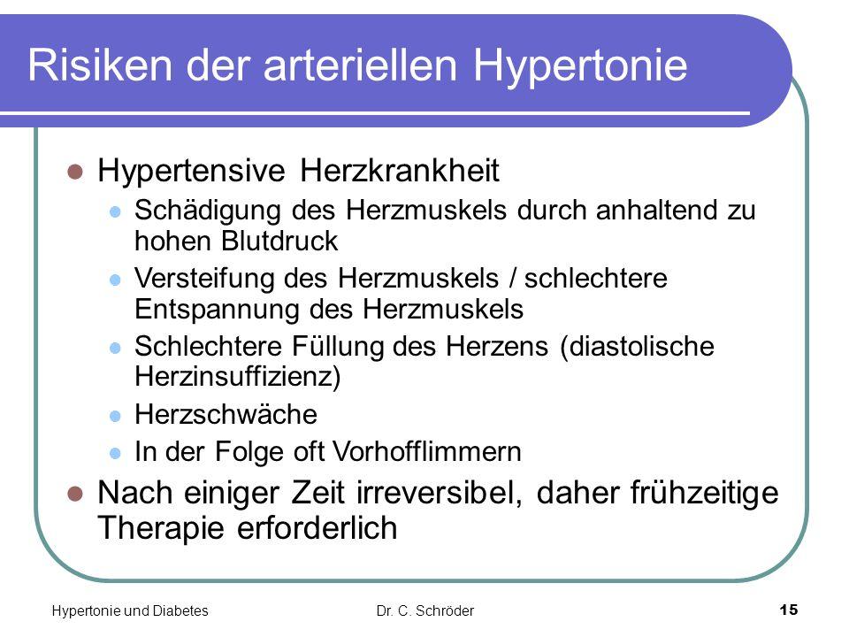 Risiken der arteriellen Hypertonie Hypertensive Herzkrankheit Schädigung des Herzmuskels durch anhaltend zu hohen Blutdruck Versteifung des Herzmuskel