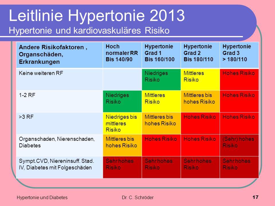 Leitlinie Hypertonie 2013 Hypertonie und kardiovaskuläres Risiko Andere Risikofaktoren, Organschäden, Erkrankungen Hoch normaler RR Bis 140/90 Hypertonie Grad 1 Bis 160/100 Hypertonie Grad 2 Bis 180/110 Hypertonie Grad 3 > 180/110 Keine weiteren RFNiedriges Risiko Mittleres Risiko Hohes Risiko 1-2 RFNiedriges Risiko Mittleres Risiko Mittleres bis hohes Risiko Hohes Risiko >3 RFNiedriges bis mittleres Risiko Mittleres bis hohes Risiko Hohes Risiko Organschaden, Nierenschaden, Diabetes Mittleres bis hohes Risiko Hohes Risiko (Sehr) hohes Risiko Sympt.CVD, Niereninsuff.